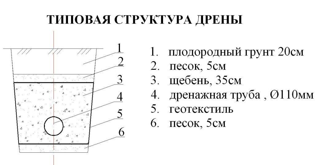 монтаж дренажной трубы в перми