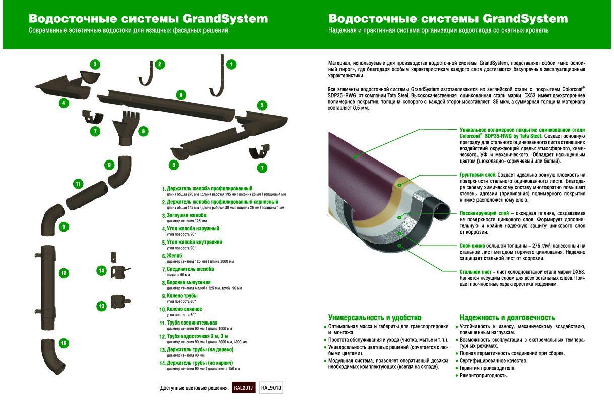 Grand System водосток металлпрофиль купить в перми
